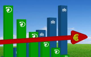 energieprijzen